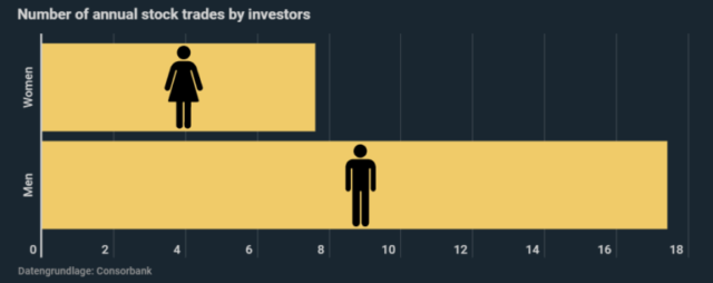 Women More Successful on Stock Exchange - Higher Returns With 56% Fewer Trades 1
