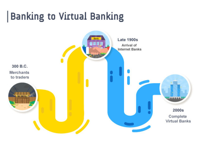 Virtual Banks - How far into real-time usage? 2
